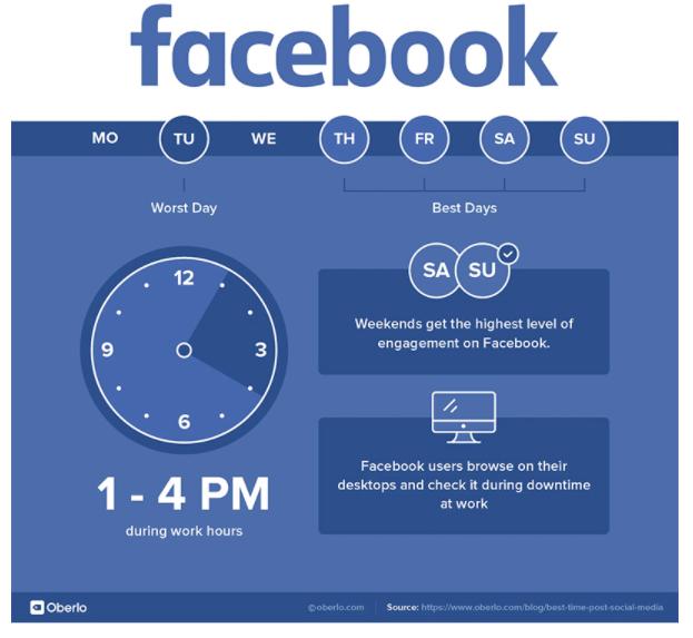 Meilleur moment pour poster : Facebook