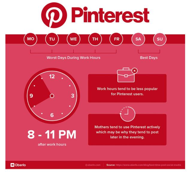 Meilleur moment pour poster : Pinterest